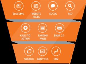 Alle Bausteine für effiziente Inbound, Content & Marketing Automation aus einer Hand.
